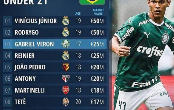 Lista de jugadores de Brasil U21