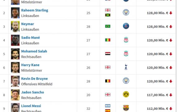 Lista de precios de fútbol más reciente